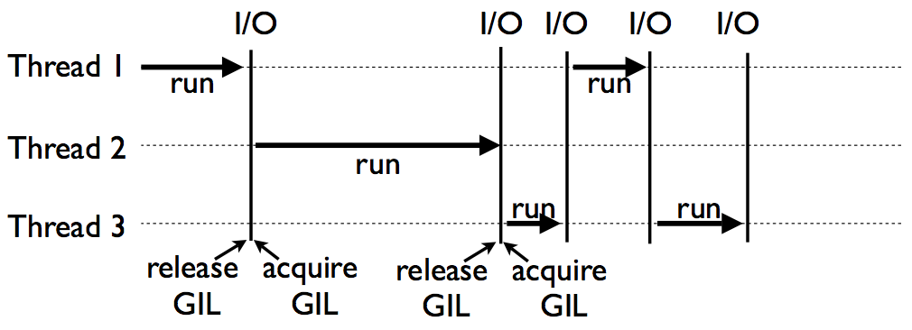 Python execution example