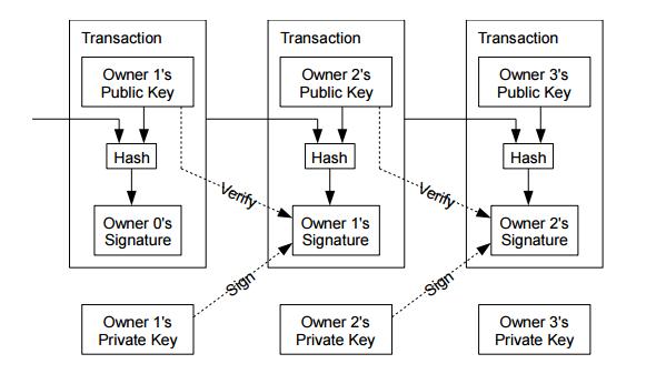 Transaction chain